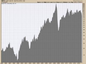 oilprice_1995-2014