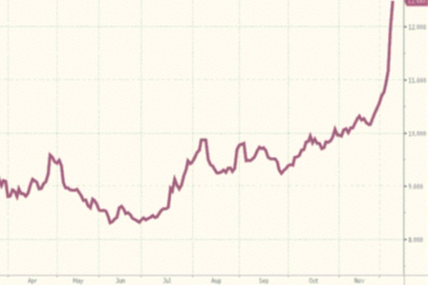 Russian bond yield soaring due to perceived risk