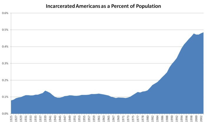 an analysis of prison in united states of america Us census data and statistics the united states census bureau provides data about the nation's people and  environmental resources, scientific analysis,.