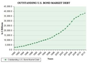 outstanding-u.s-bonds