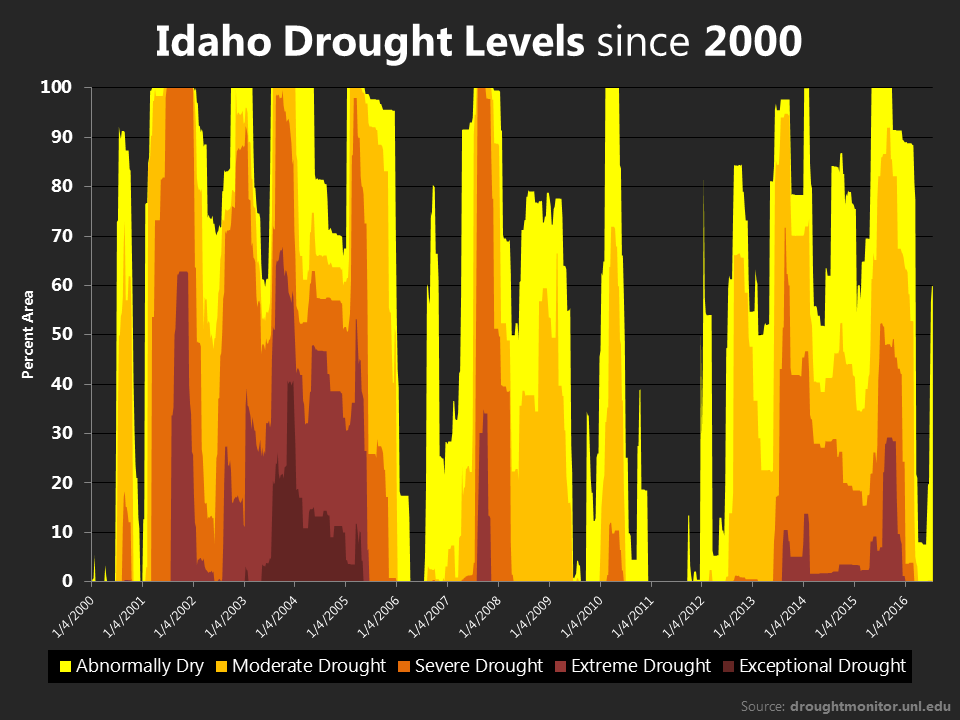 Photo of Idaho's droughts, climate change and socialism