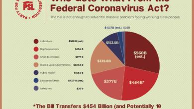 Photo of Cinco cosas que los trabajadores deben saber sobre la ley federal del Coronavirus
