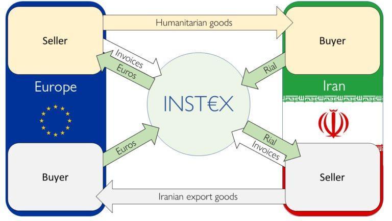 INSTEX: A way to get around US sanctions?